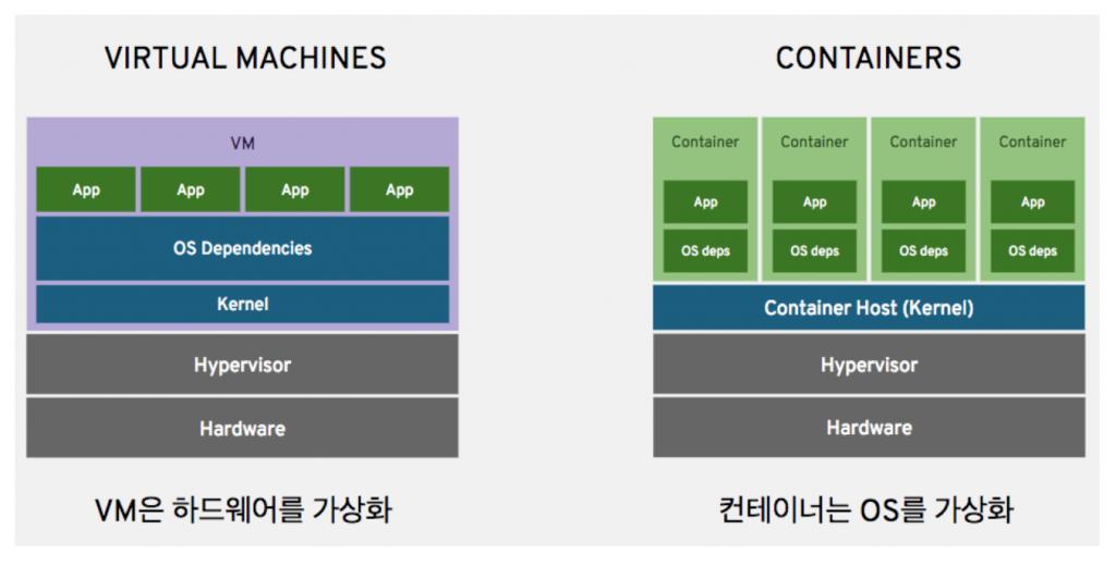 VM 과 컨테이너 비교